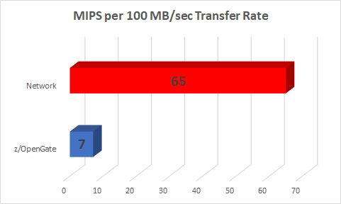 Network vs. Channel MIPS
